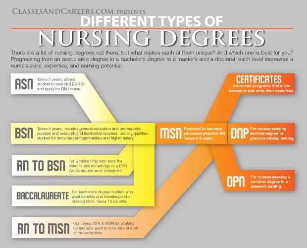 Associates Degree in Nursing | Associate of Science in Nursing (ASN ...