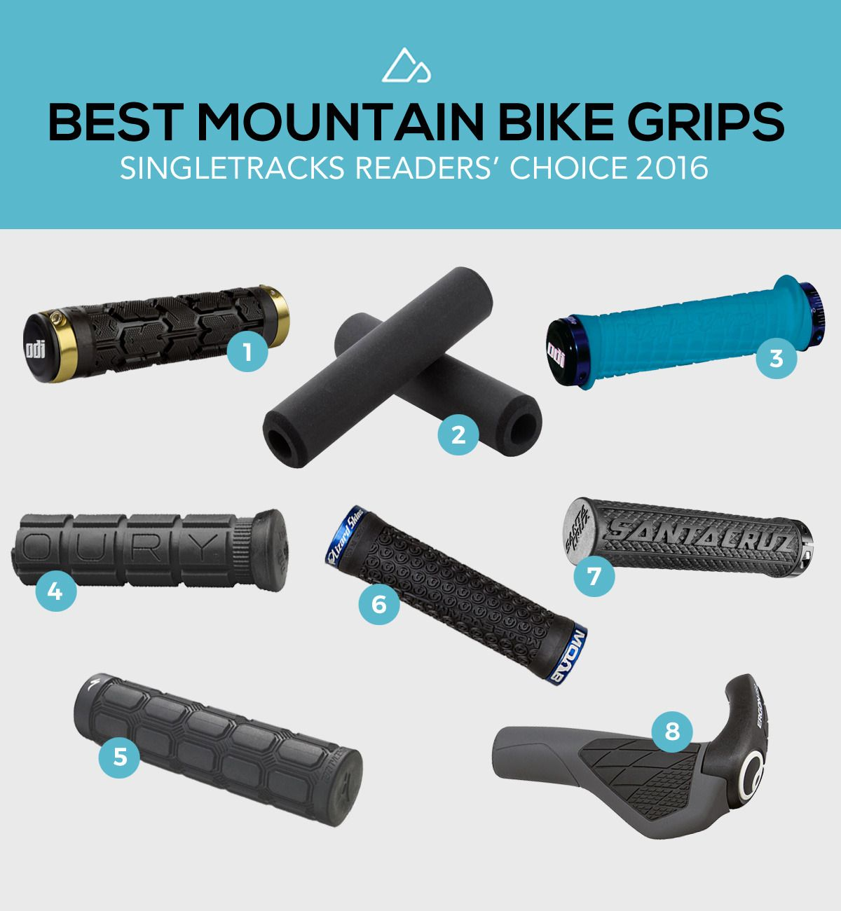Get A Grip The Best Mountain Bike Grips According To Our Readers Singletracks Mountain Bike News Mountain Biking Gear Mountain Biking Best Mountain Bikes