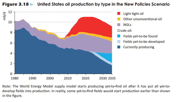 Here are the #IEA's actual #US #Oil production forecasts, in