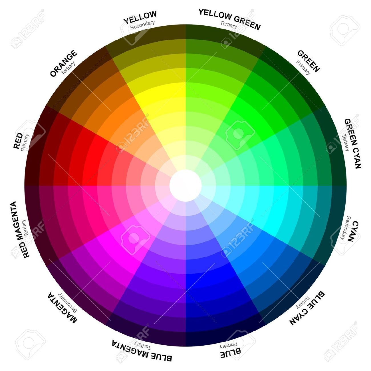 Color circle or color wheel Newton is commonly credited with the ...