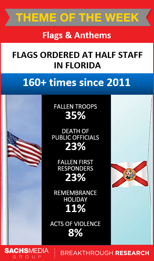 Flags Ordered At Half Staff In Florida Data Visualization Fact Sheet Infographic