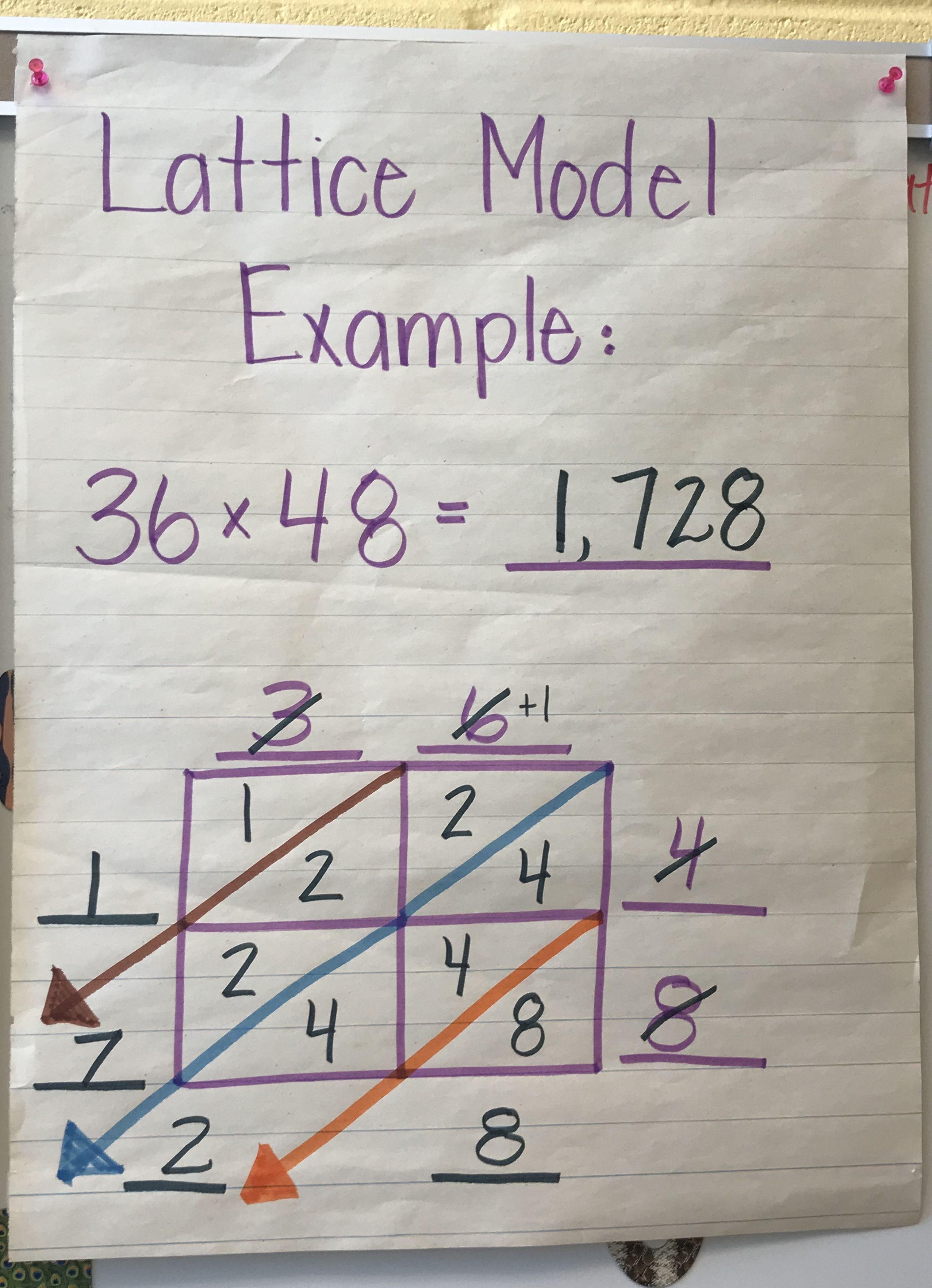 Lattice Model For Multiplication