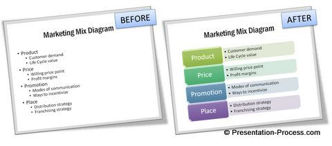 Before and after smartart marketing mix diagram makeover video before and after smartart marketing mix diagram makeover video tutorial from presentation process ccuart Images