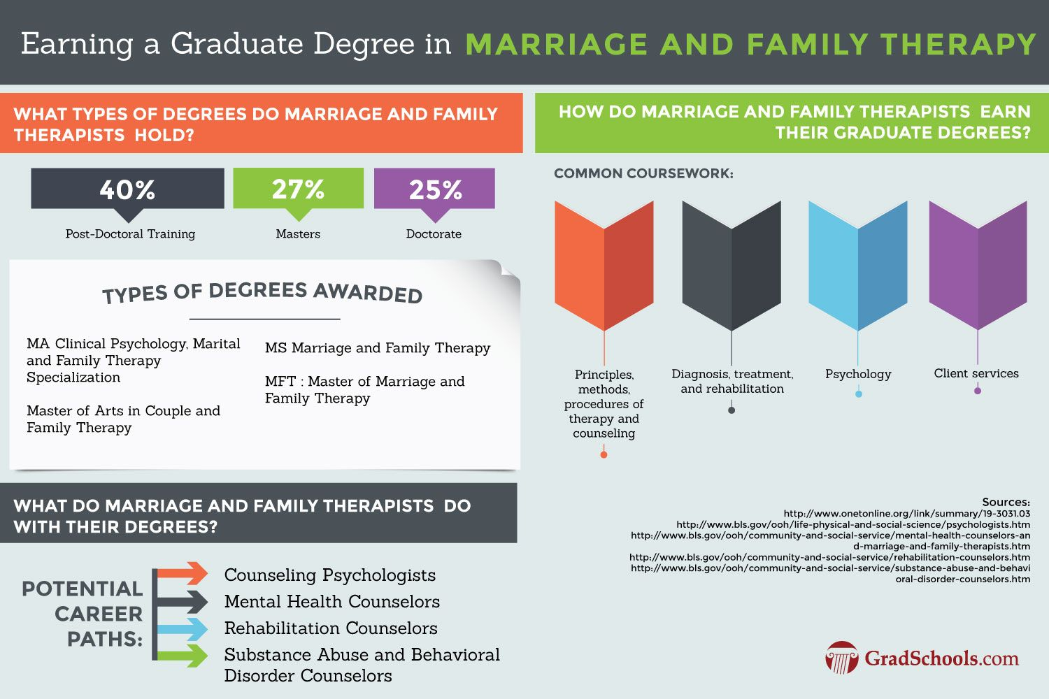 Masters In Marriage And Family Counseling Degree Program Information