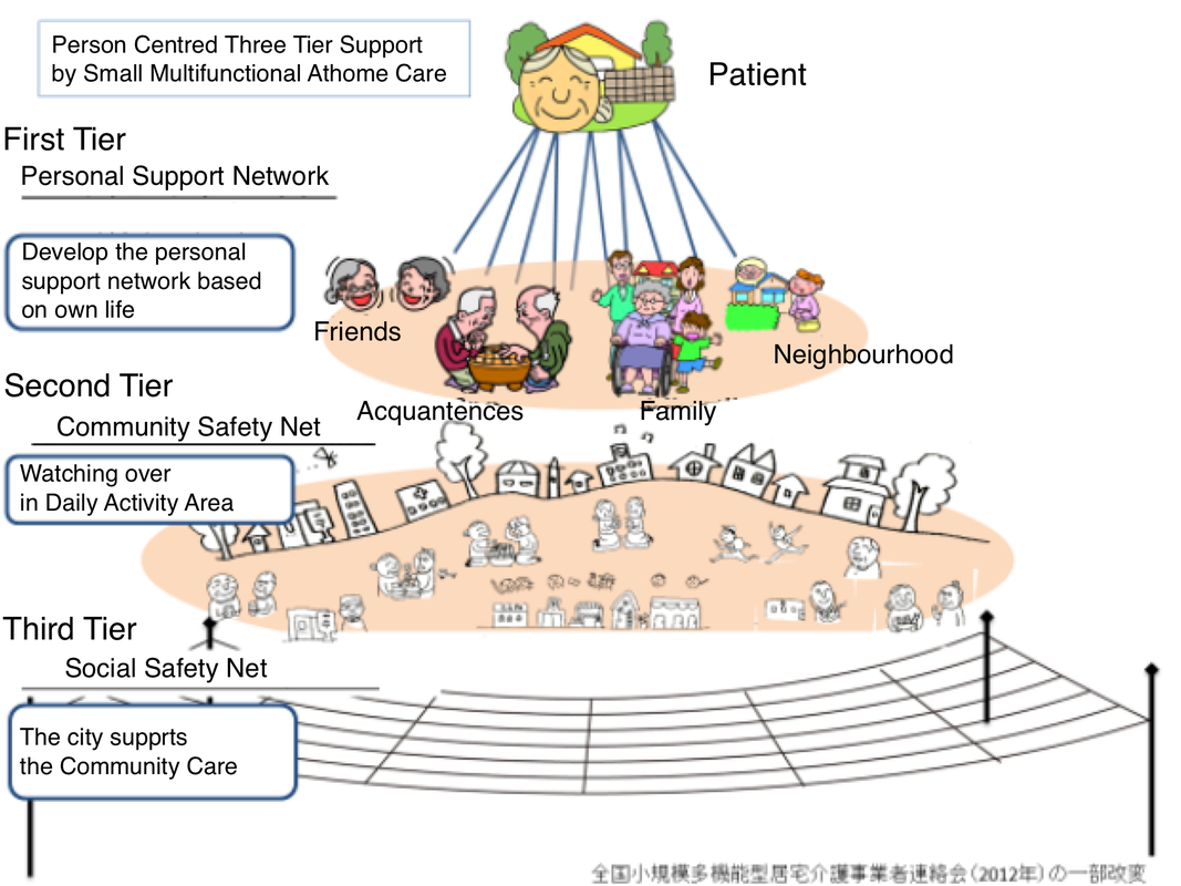 Three Levels Of Caring In A City Community Safety School Of Medicine Support Network