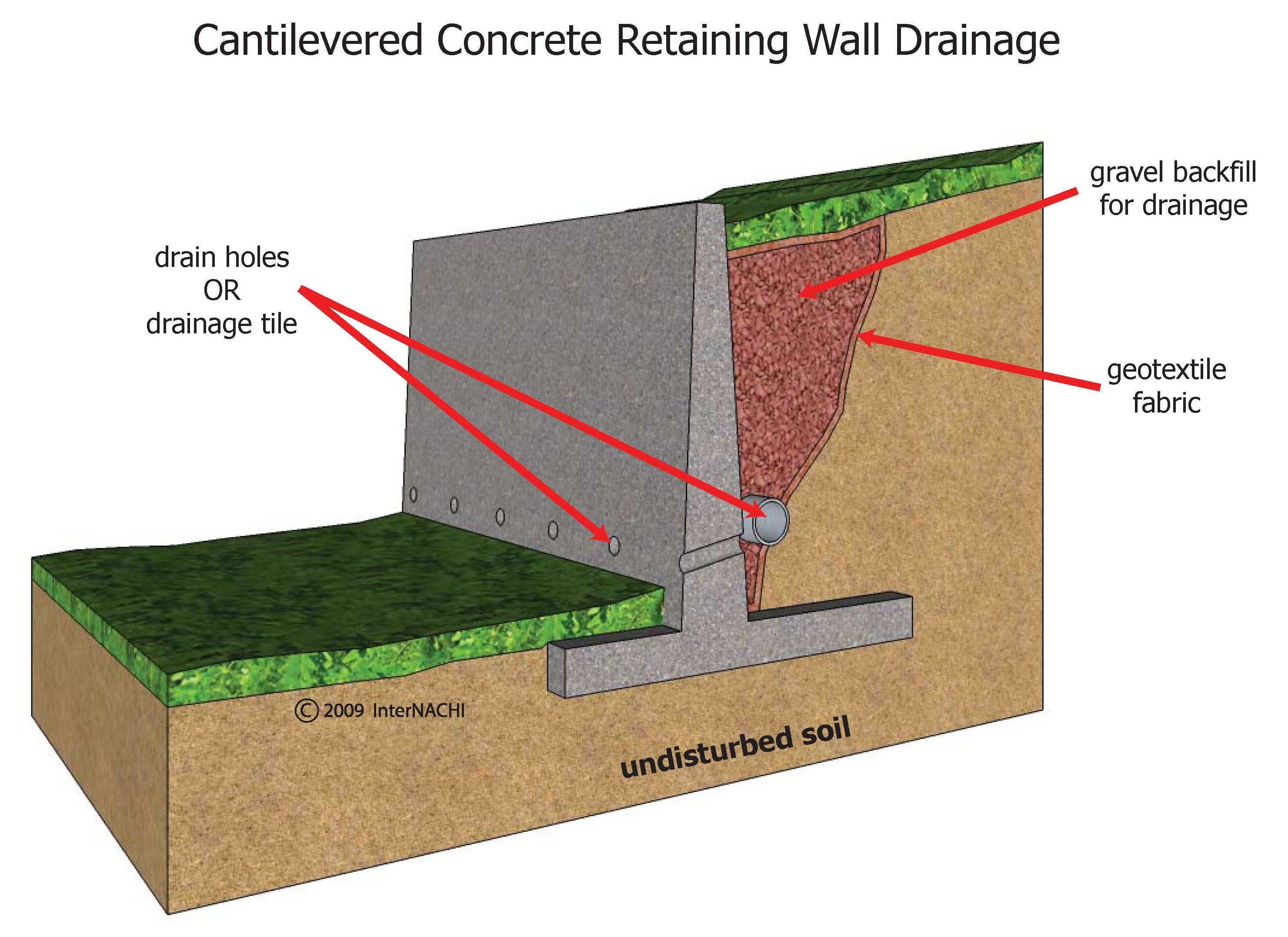 Cantilevered Concrete Retaining Wall Concrete Retaining Walls Types Of Retaining Wall Retaining Wall Drainage