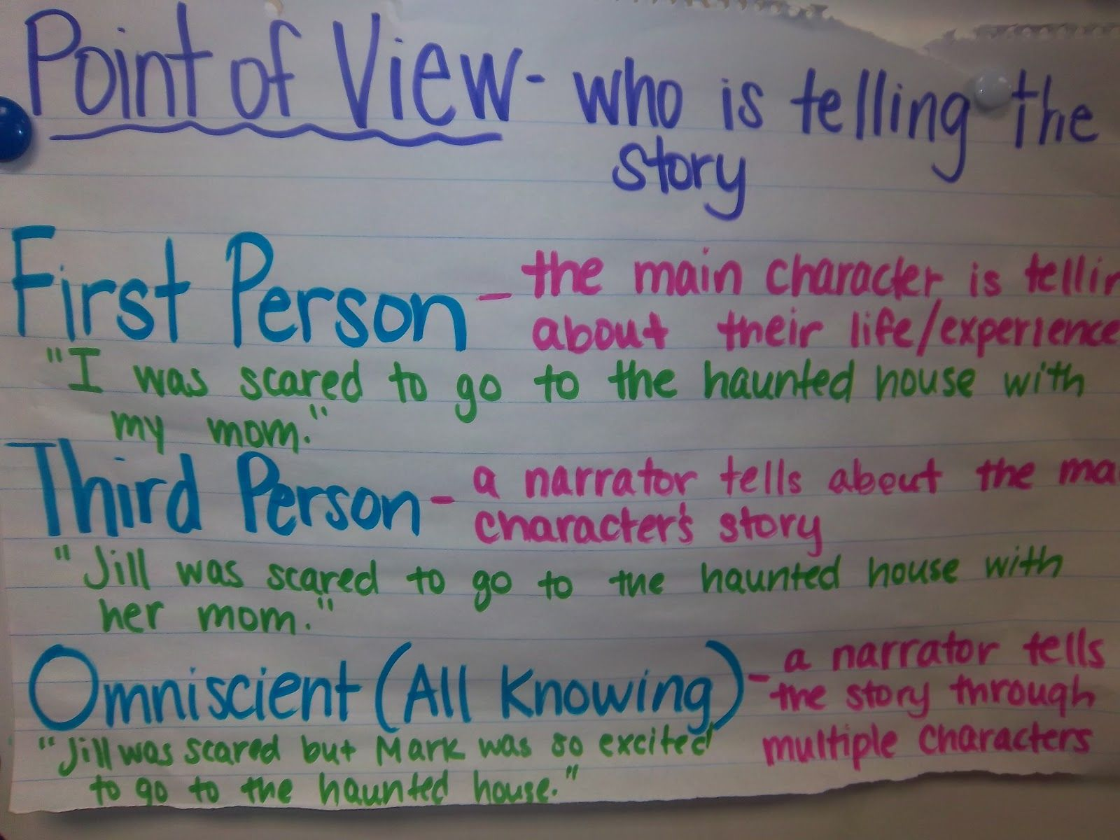 Image Detail For Anchor Chart And Then Practiced