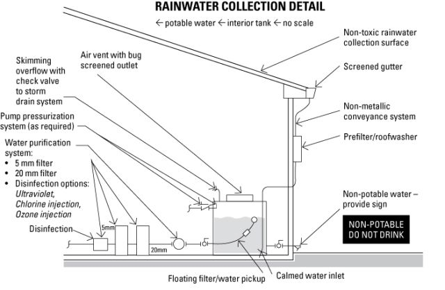 A Few More Steps To Make The Rainwater Potable Rainwater