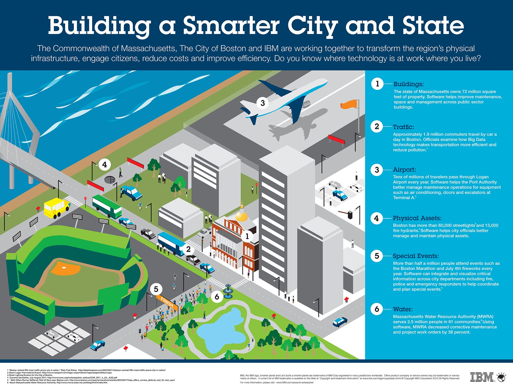 Global Shift To Smart Sustainable Cities Gains Momentum Smart City Smart Building Sustainable City