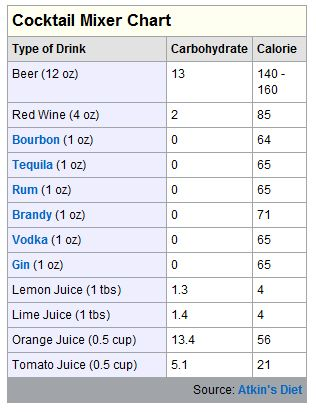 Yeah You Can Drink Wver Like Non Carb Alcohols List And Some Low Tail Recipes Cheer
