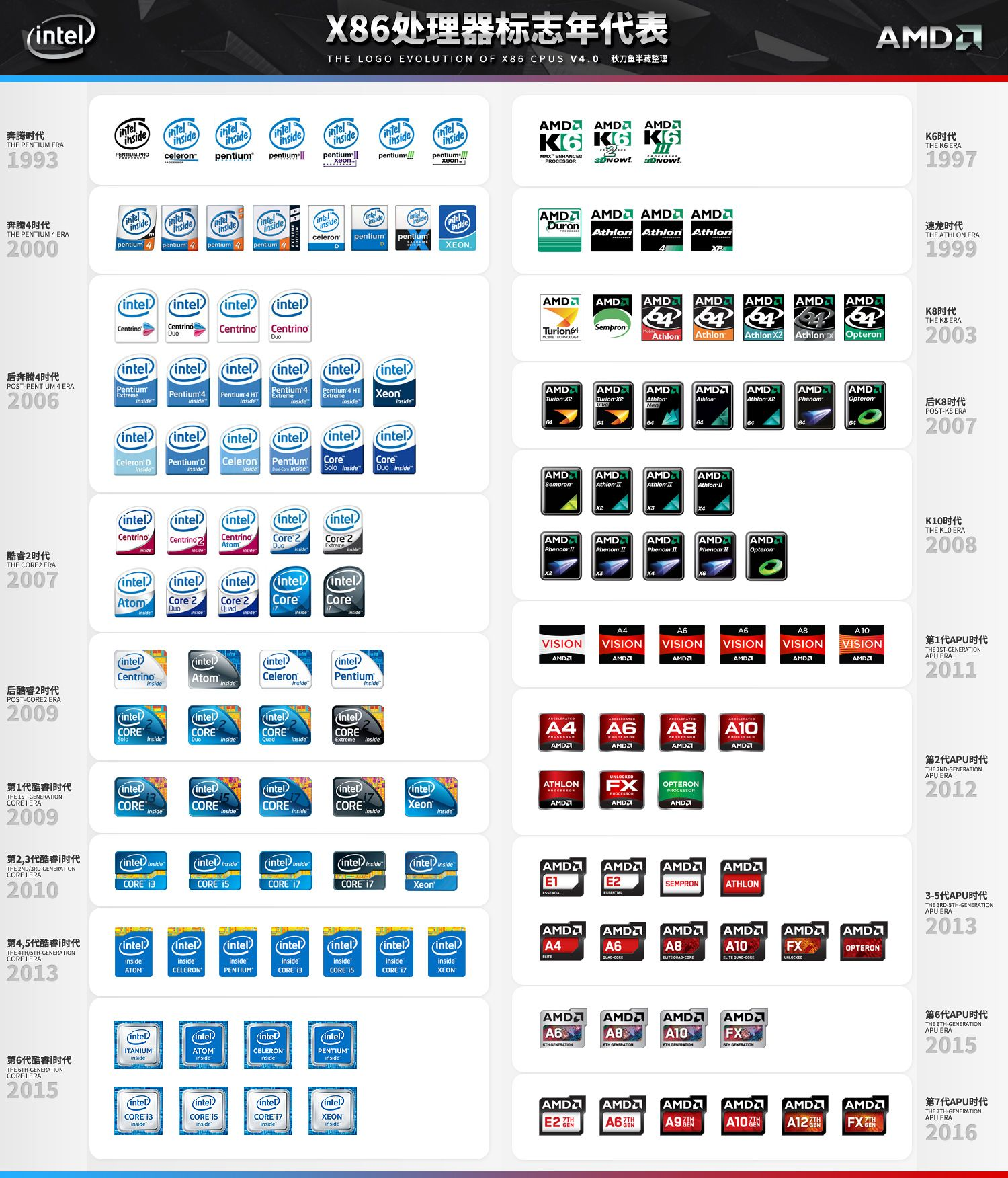 Icons of Evolution for Intel & AMD V4 0 | CPU & GPU in 2019