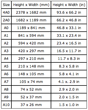 international page sizes to inches chart graphic design