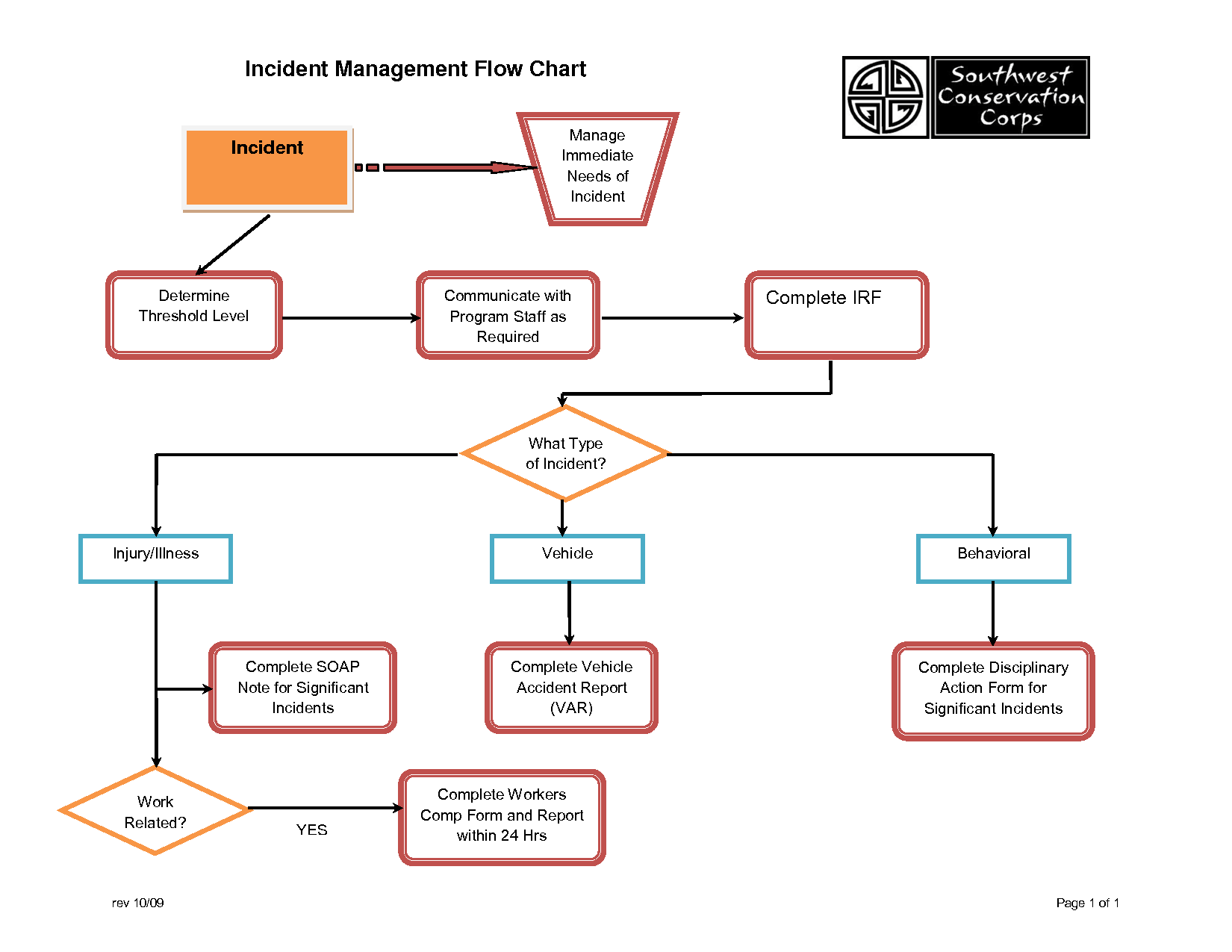 Program Management Process Templates | Incident Management Flow Chart  Procedure Flow Chart Template