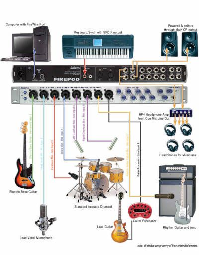 Home Recording Studio Setup Diagram