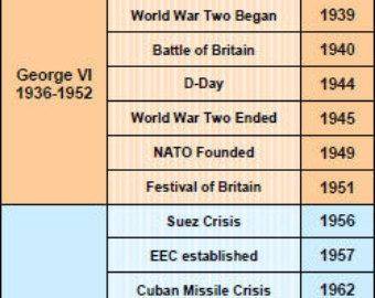 World War Two History Events Printable by HONResourcesShop on Etsy ...