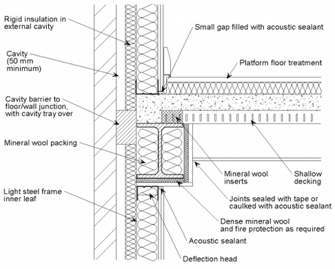 Junction Details For Acoustic Performance Wall Section Detail Construction Details Architecture Roof Detail