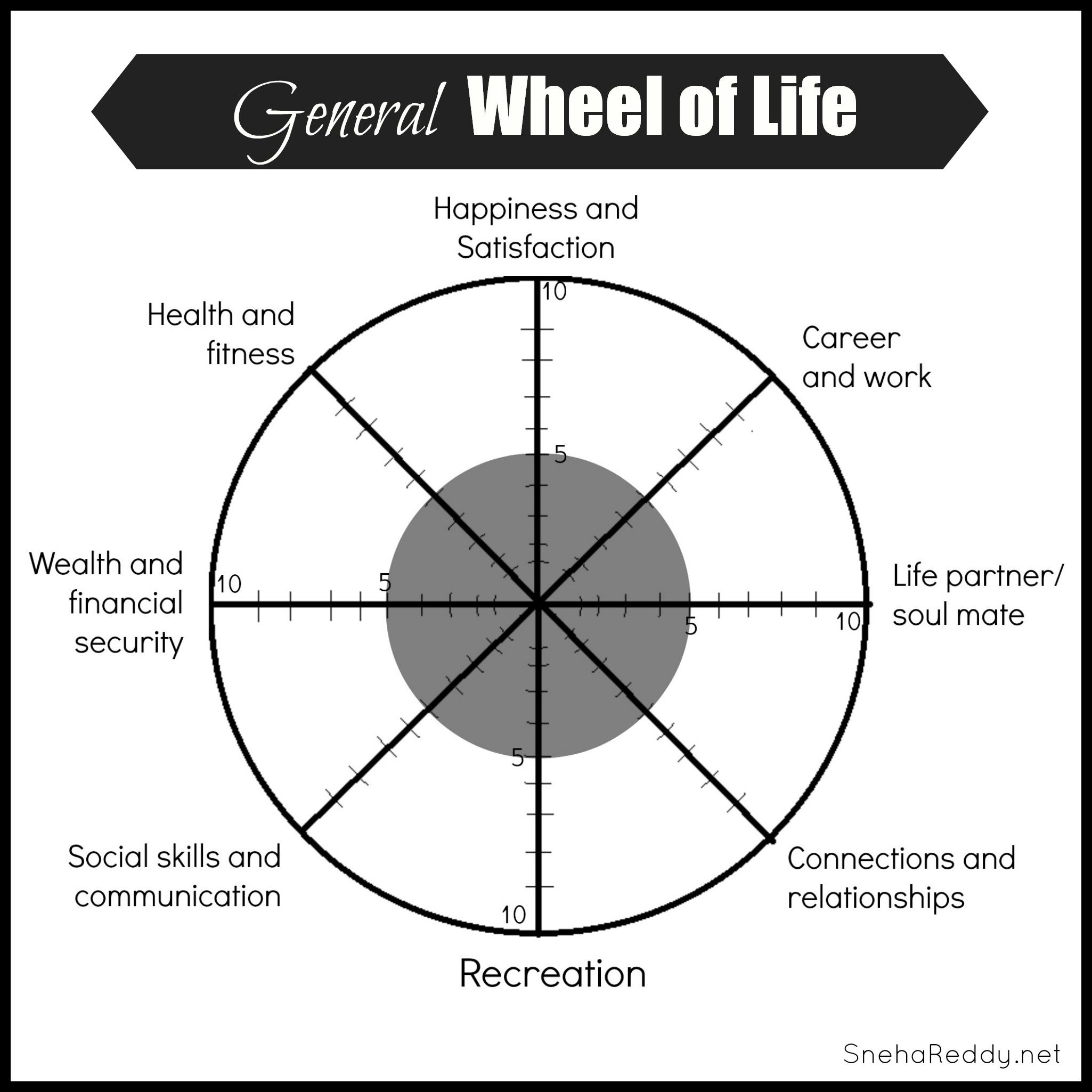 Wheel Of Life Assessment