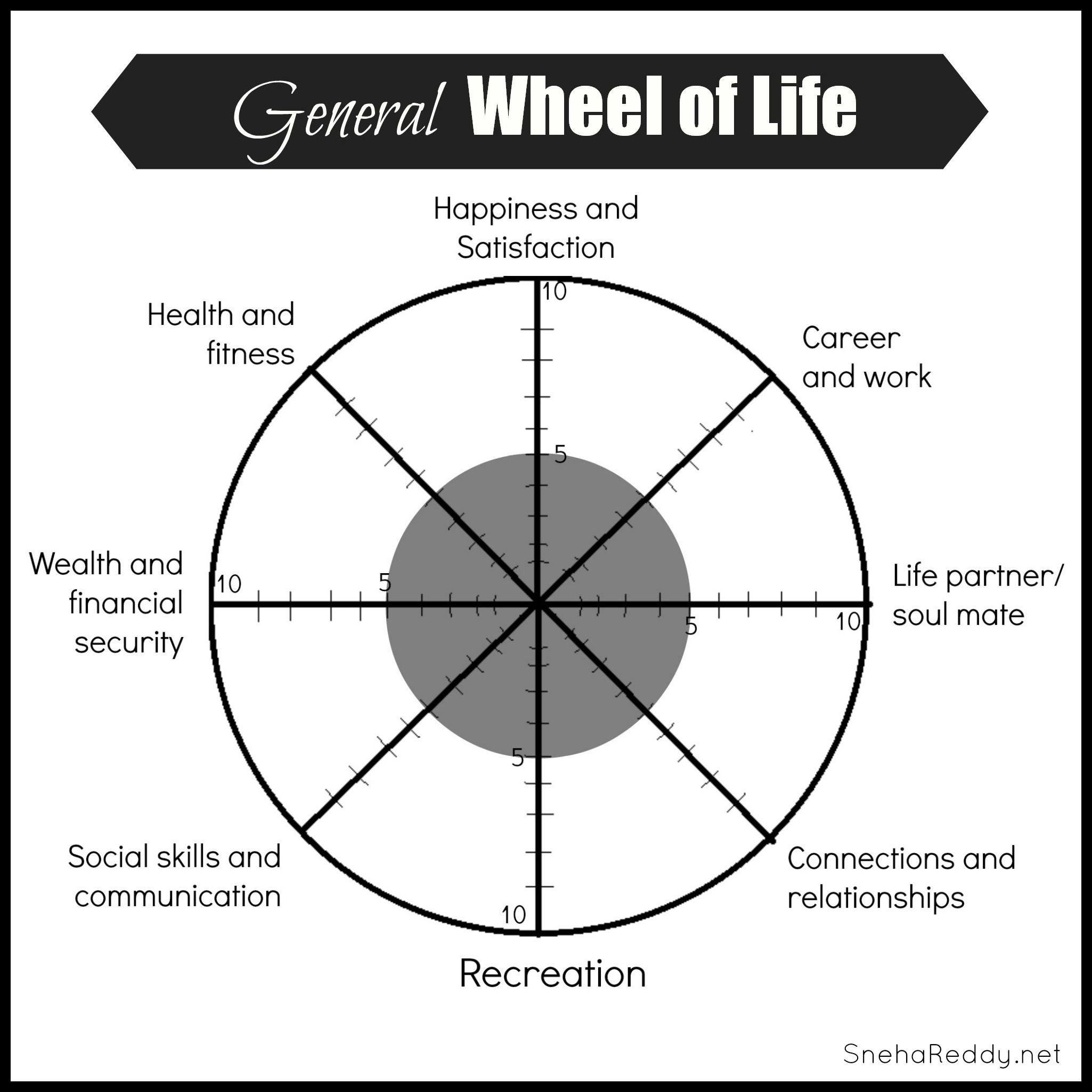 Wheel Of Life Assessment
