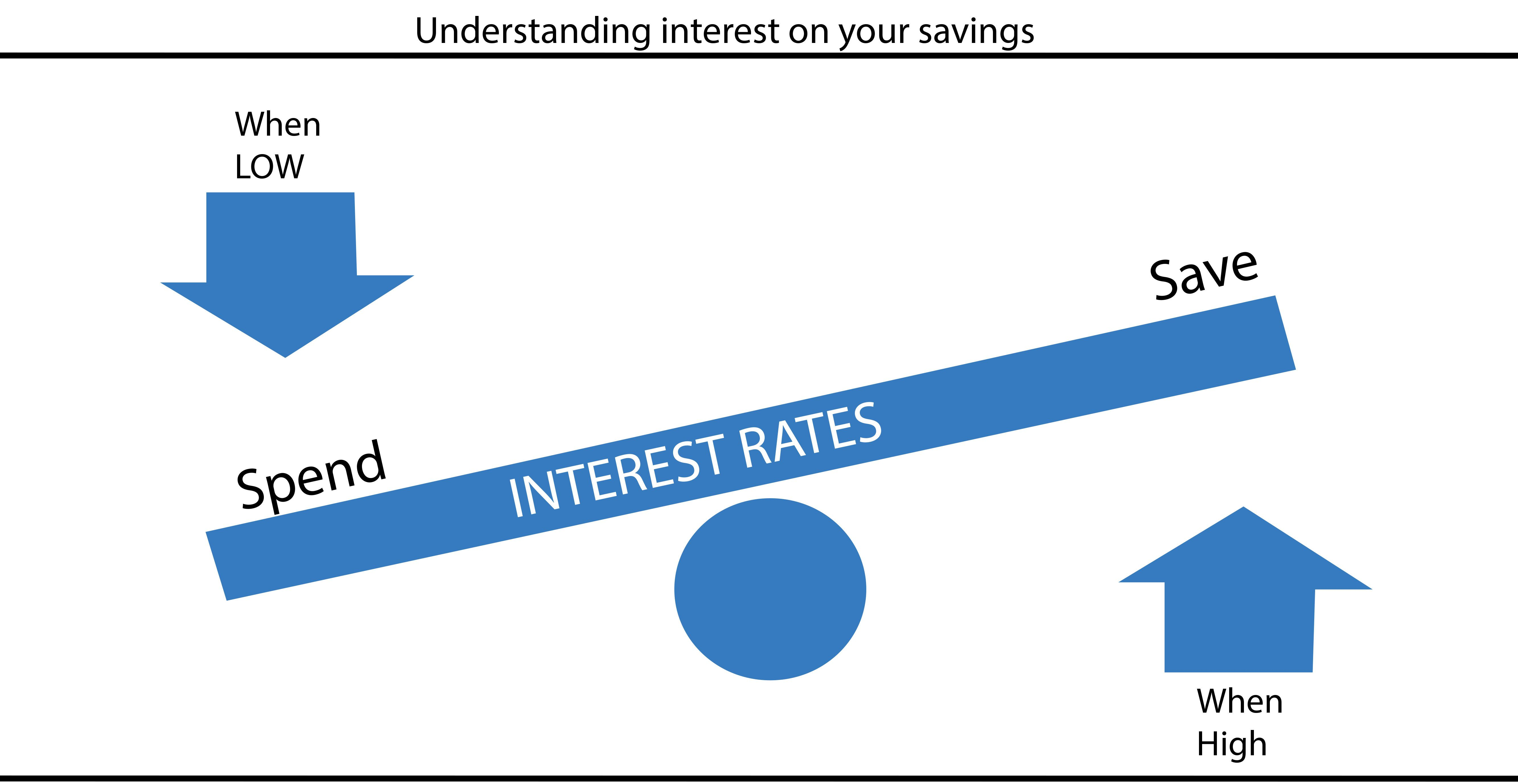 Loan Interest Rate Take Charge When You Deposit Money Into Banks They Use That Money To Gives Loans To Other Loan Interest Rates Charge Bank Interest Rates