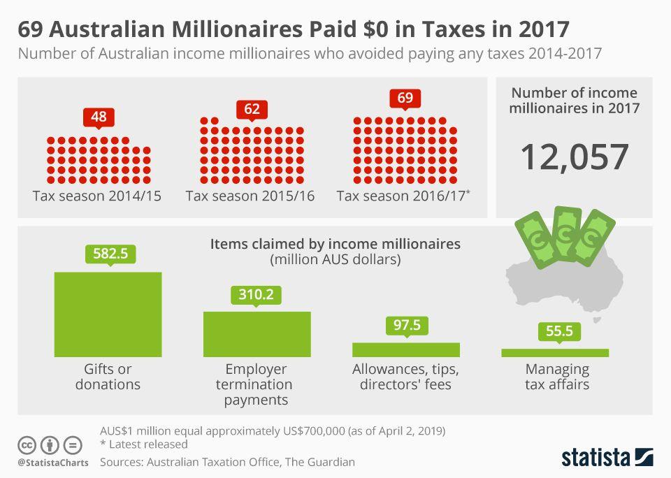 69 Australian Millionaires Paid 0 In Taxes In 2017