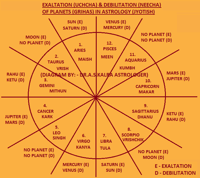 Exaltation Of Planets In Astrology Exaltation Of Planets In Vedic