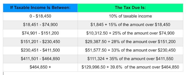 Groovy Irs Announces 2015 Tax Brackets Standard Deduction Amounts Interior Design Ideas Oxytryabchikinfo
