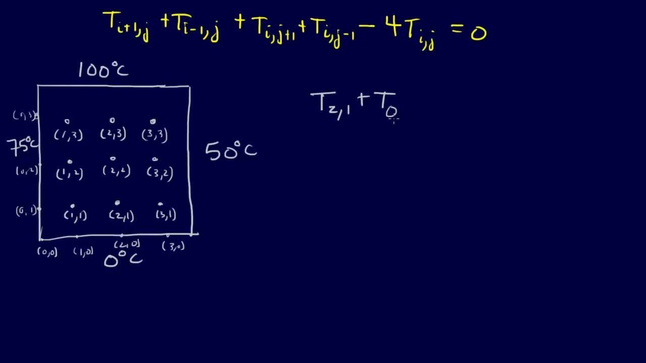 8 1 6 Pdes Finite Difference Method For Laplace Equation Finite Difference Method Laplace Numerical Methods [ 720 x 1280 Pixel ]
