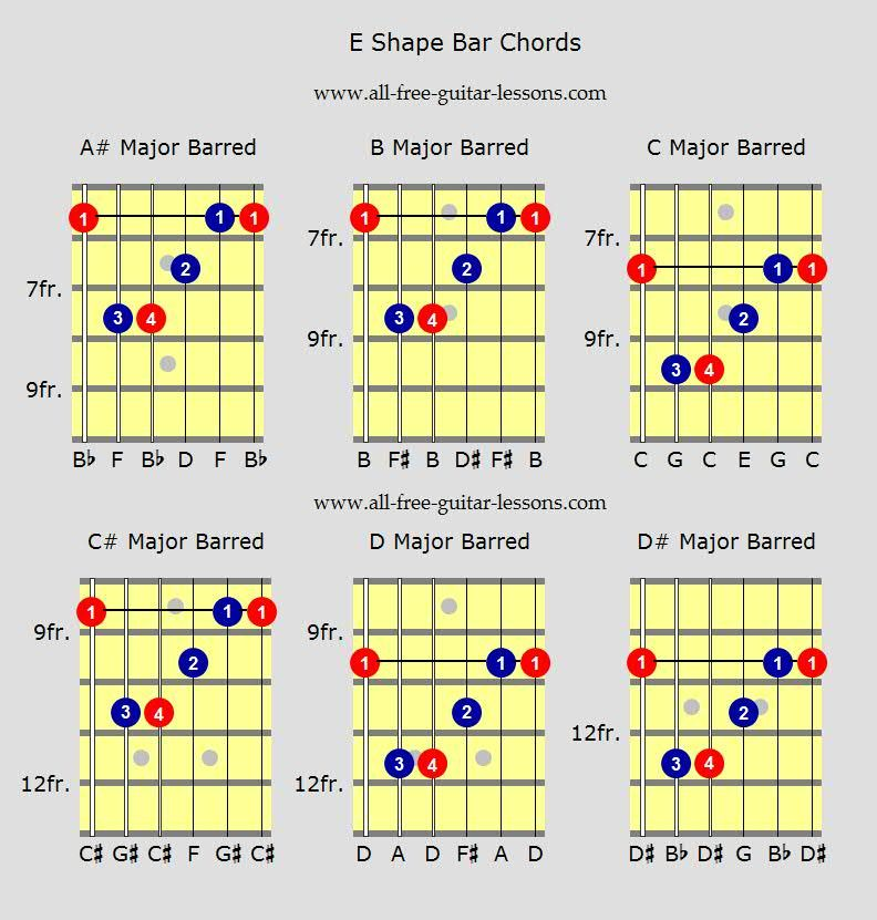 Guitar Bar Chords   Performance Notes   Pinterest   Guitars and Free ...