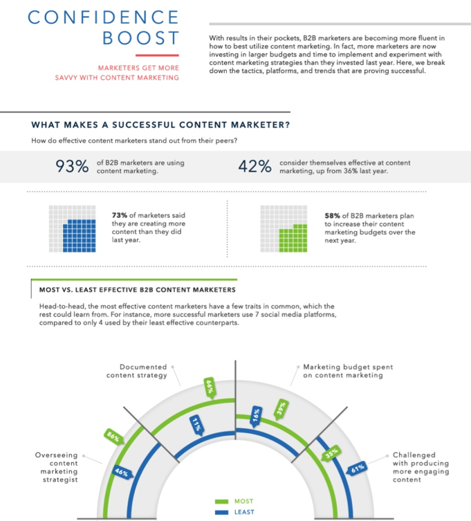 Infographic Get More Savvy With Content Marketing  Media