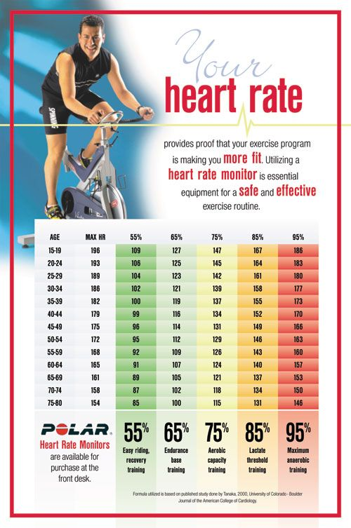best heart rate to burn fat cycling