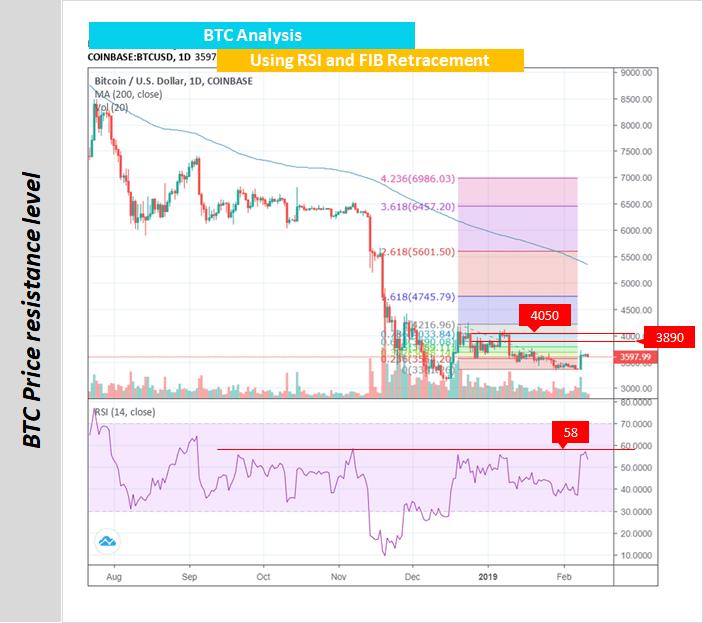 BTC Price Valuation – Week 7