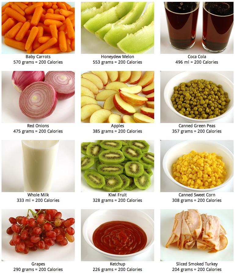 Healthy 200 Calorie Snacks
