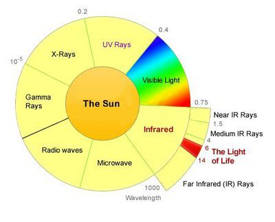 Diagram of infrared rays. Infrared heat rays helps for example for ...