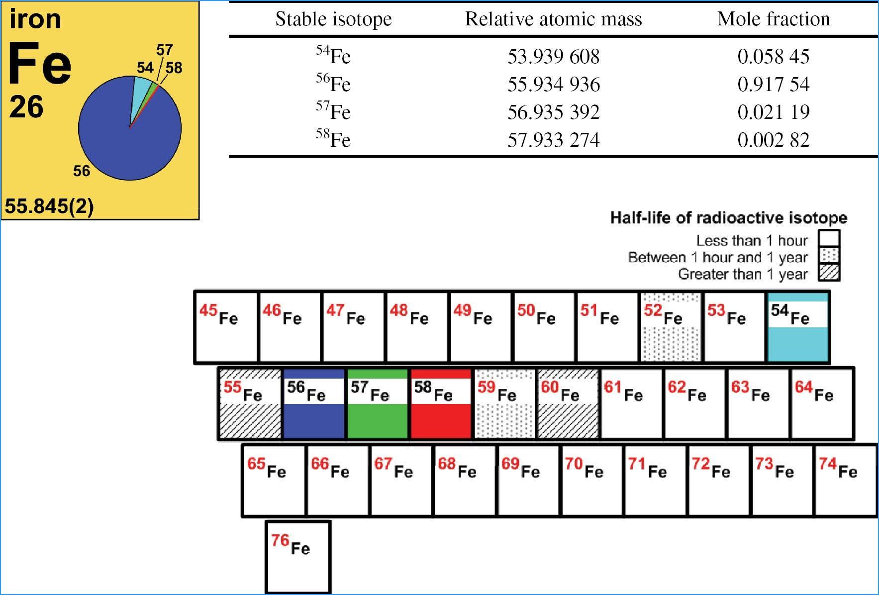 New Periodic Table Key Box