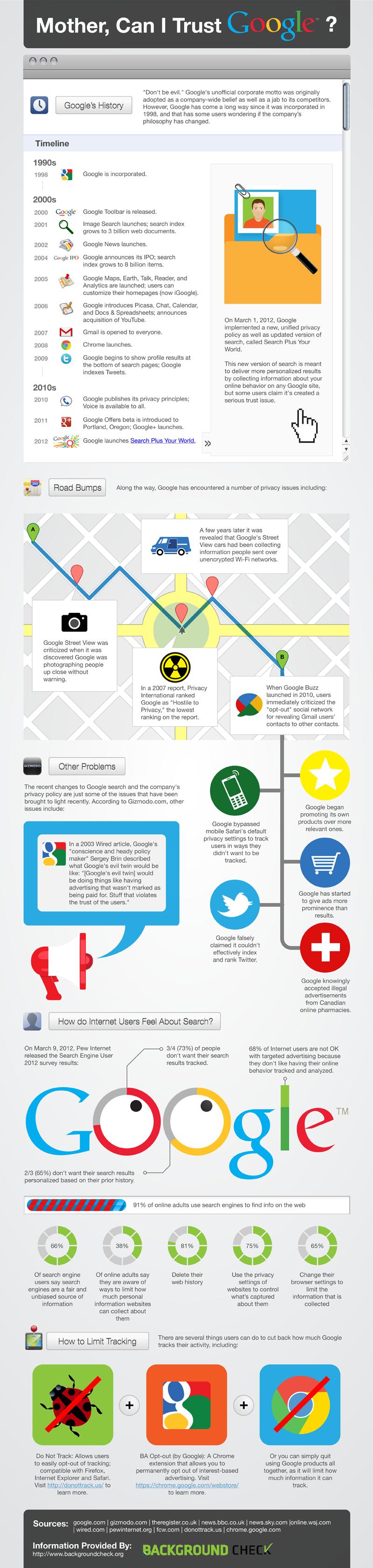 ¿Puedo confiar en Google?    http://www.trecebits.com/2012/05/04/puedo-confiar-en-google-infografia/