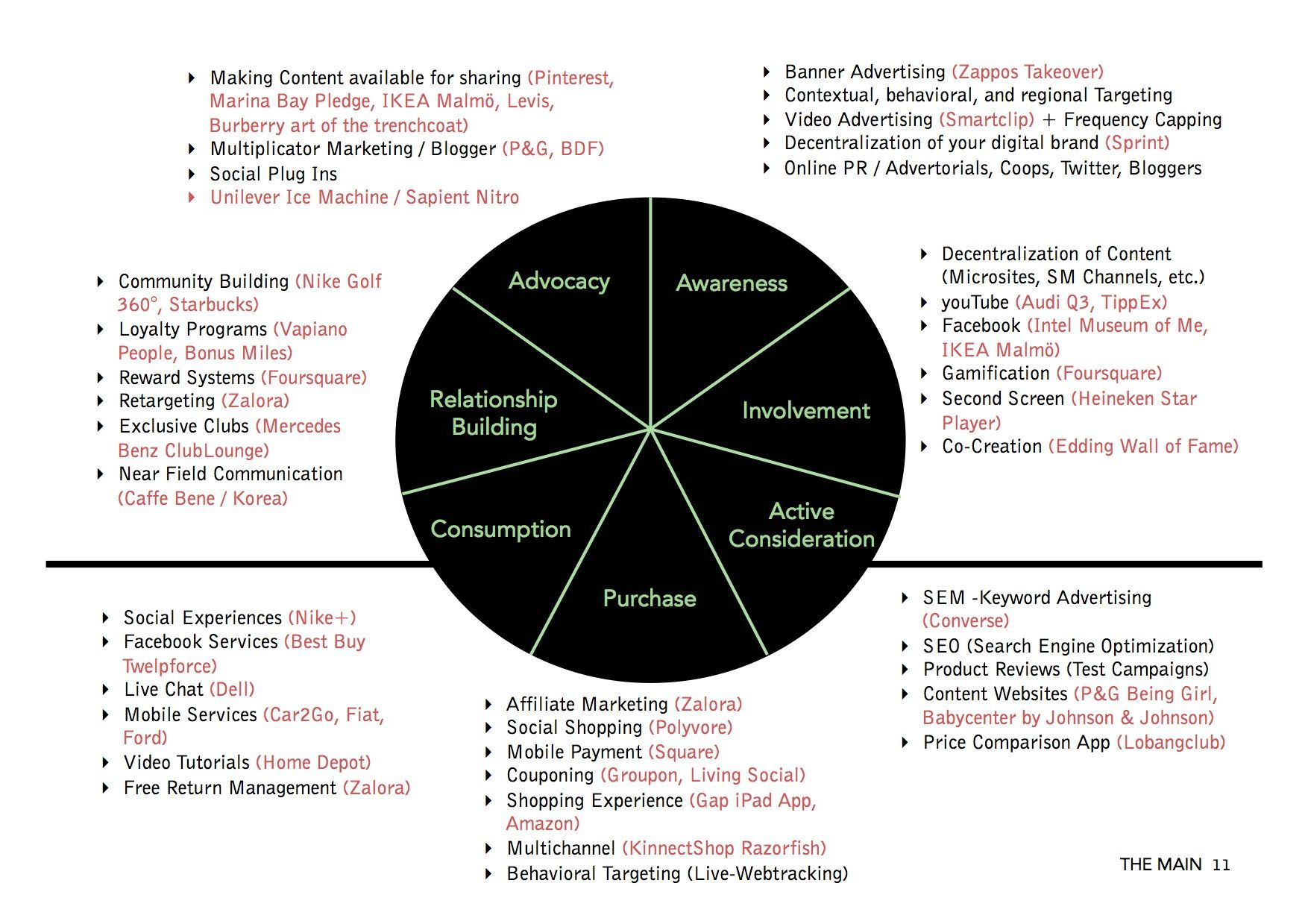 Here S An Overview Of Brands Using Digital Channels For Different
