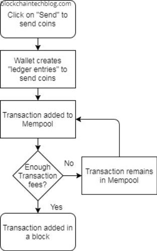 Fees calculation in Bitcoin (and other cryptocurrencies) explained