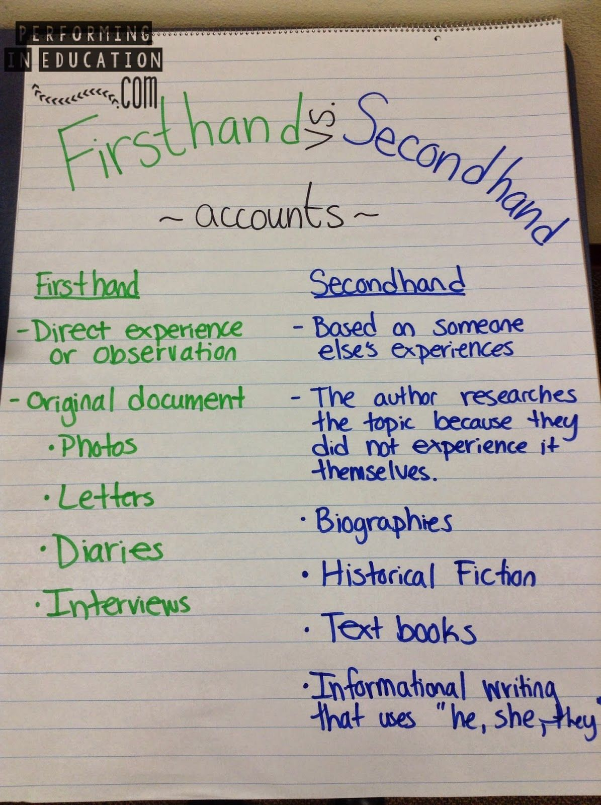Researching Without Plagiarism For Informational Writing
