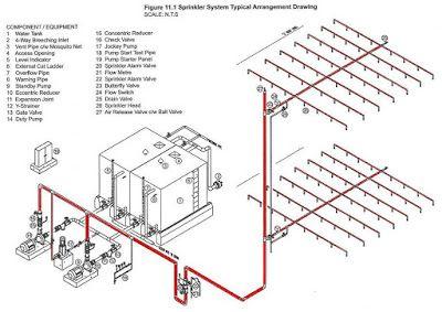 Fire Spr Sch Jpg 400 283 With Images Fire Sprinkler System