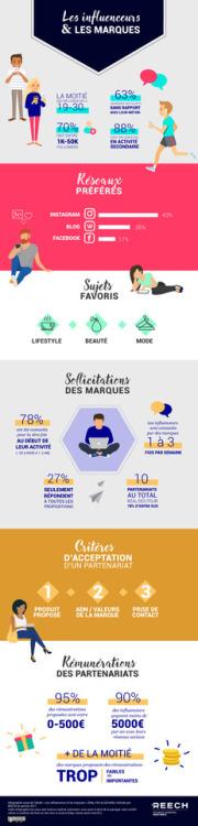les influenceurs et les marques #influence #influenceur via Les...