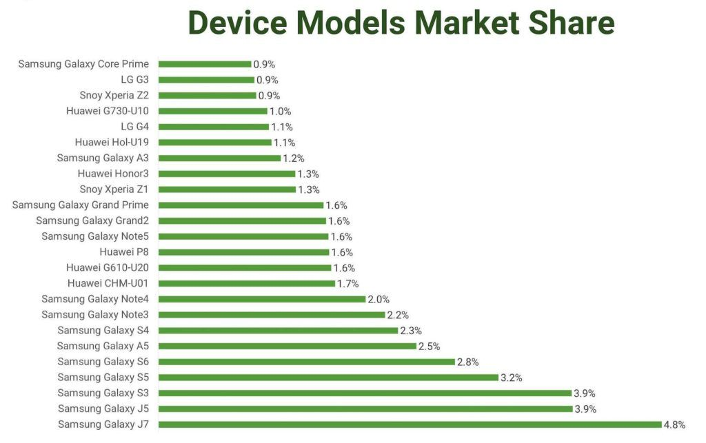 The most popular Android device models in Iran | Industry