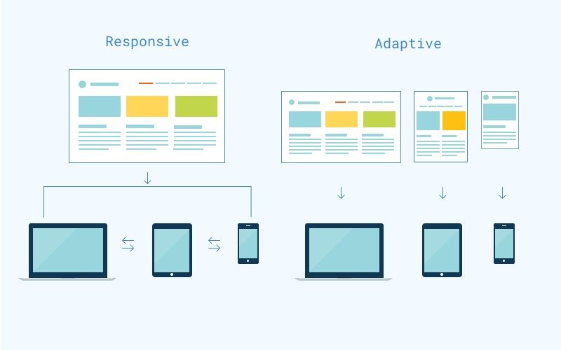 How To Choose Between Adaptive Web Design And Responsive Mobile Design Adaptive Design Web Design Design