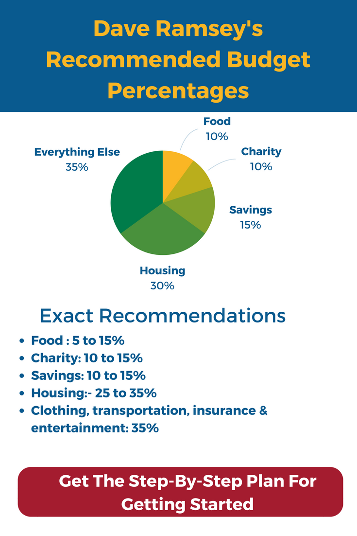 Dave ramsey recommended household budget percentages dave ramsey dave ramsey recommended household budget percentages maxwellsz