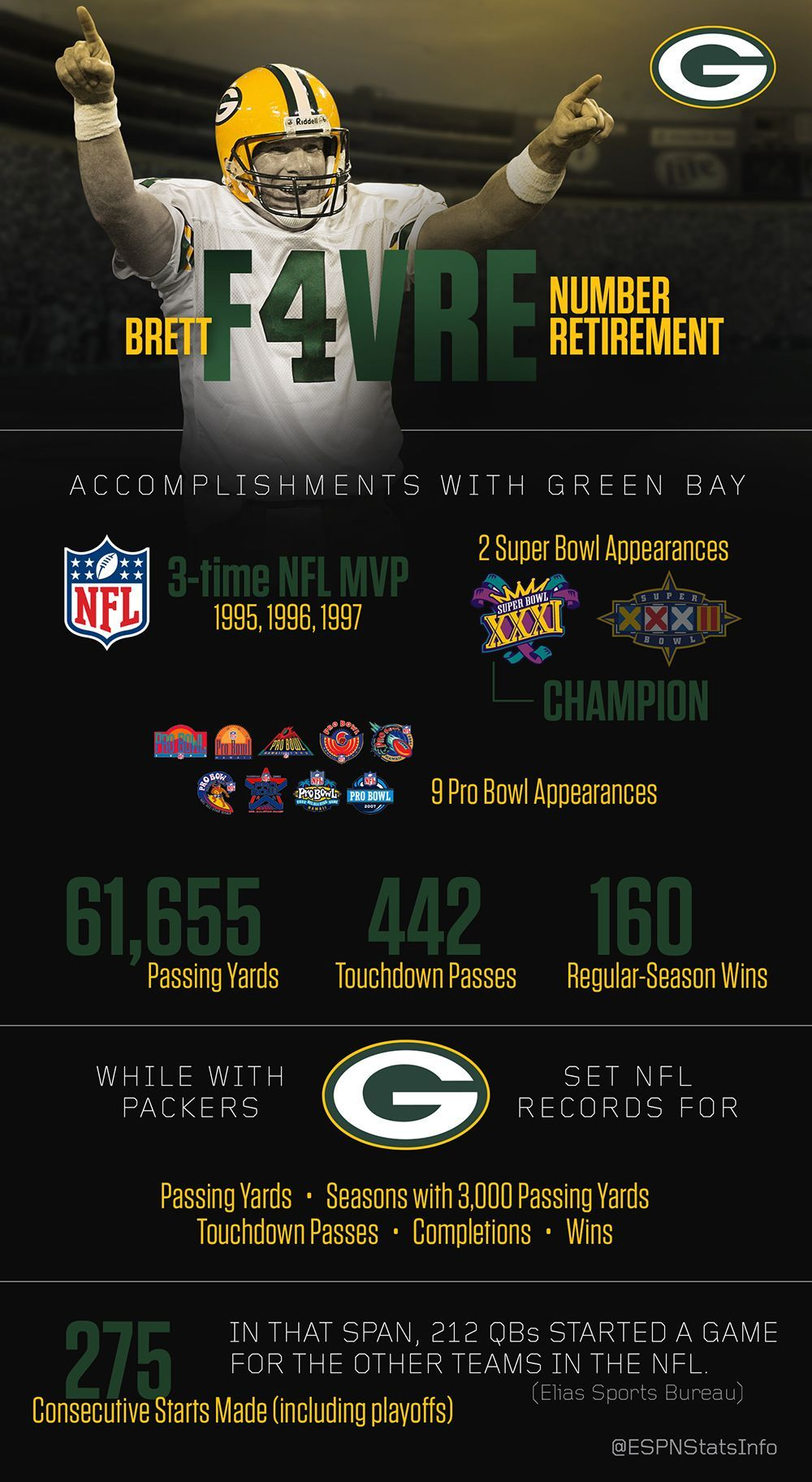 1e96f7cf4a5 The Packers retired Brett Favre's No. 4 jersey on Thanksgiving. Here's a  look back at his career in Green Bay.