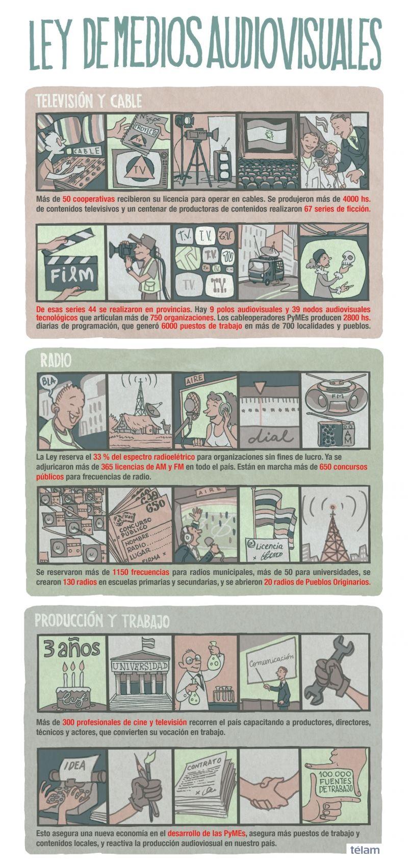 A 3 Años De La Ley De Medios Comunicacion Audiovisual Audiovisual Infografia