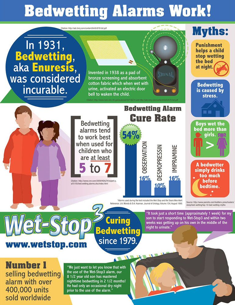 Bedwetting Alarms Work! Infographic Bed wetting