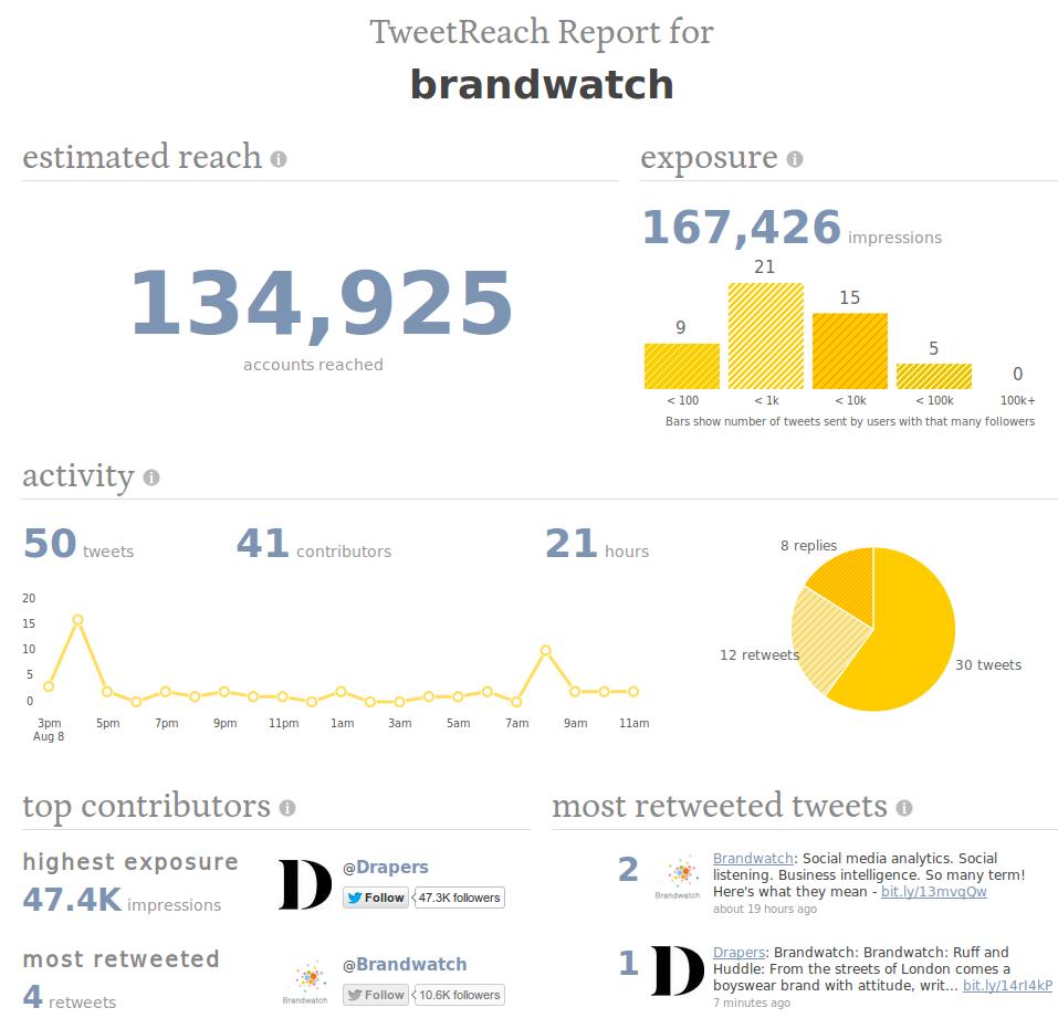 10 Free social media monitoring tools.