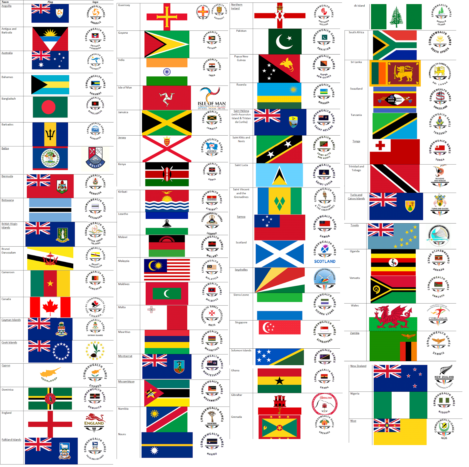 Countries that Participate in the Commonwealth Games