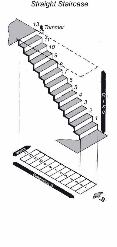 measuring for a staircase useful for figuring out the alternate