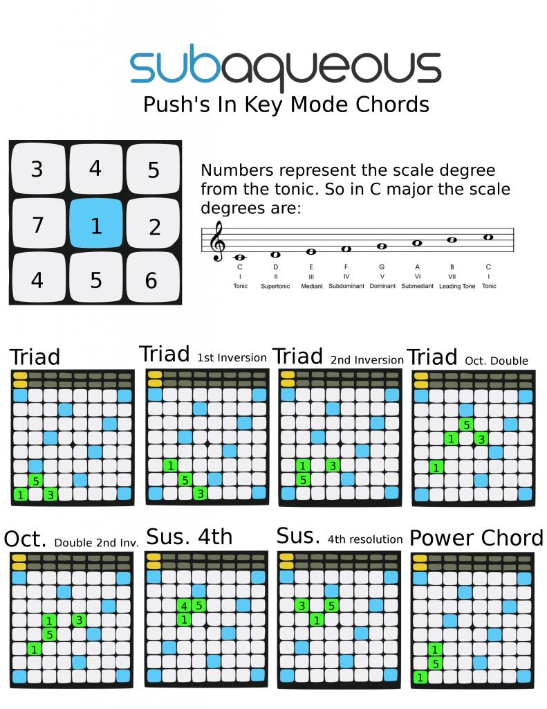 Push Worksheet